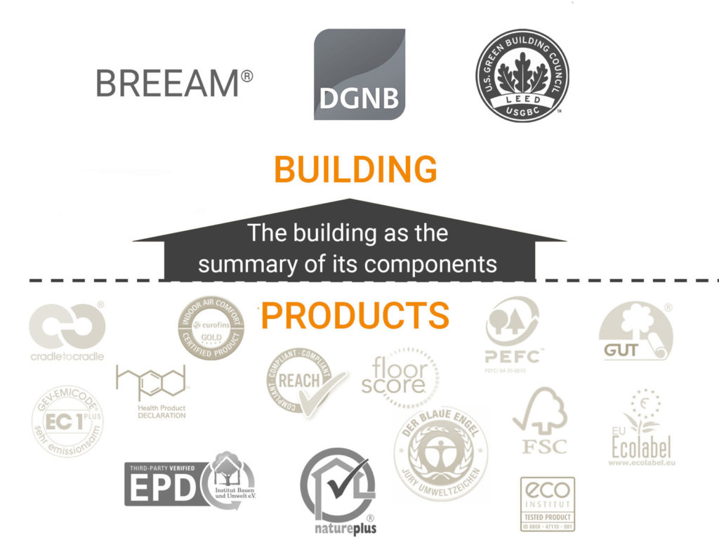 LEED-DGNB-BREEAM-WELL-compliant-products-certification
