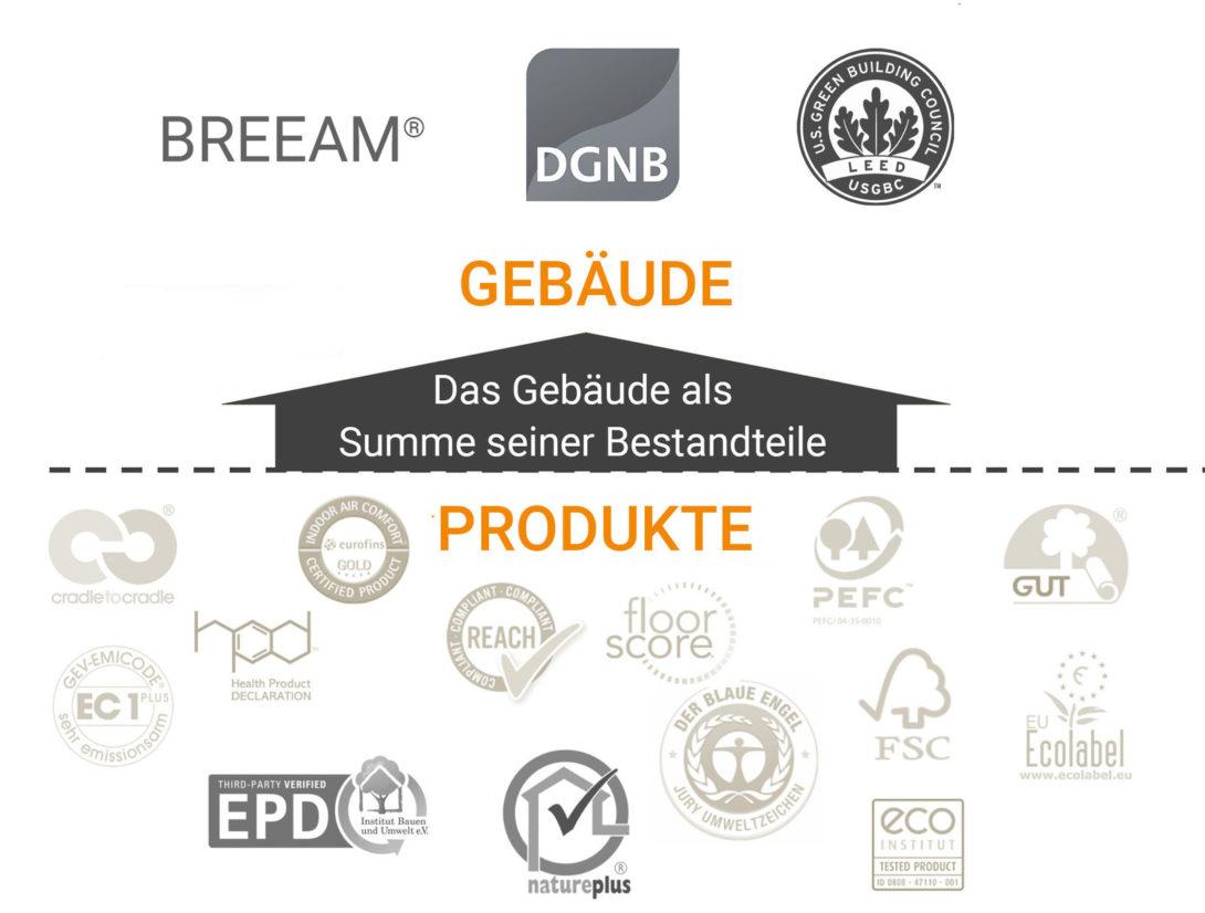 LEED-DGNB-BREEAM-WELL-konforme-Produkte-Zertifizierung